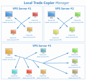 Local Trade Copier Manager Scheme for Metatrader 4