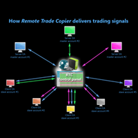 Remote Trade Copier scheme