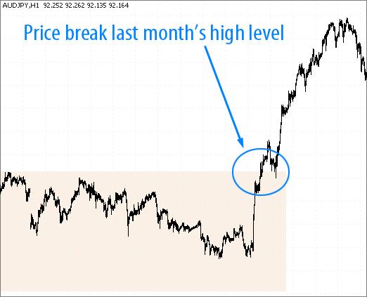 AudJpy price break last monthly level - monthly breakout