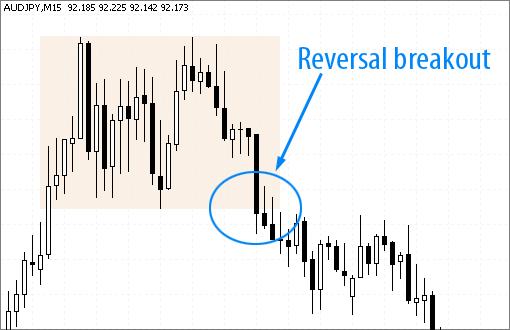 AudJpy currency reversal breakouts