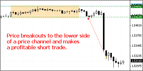 Forex price breakout example