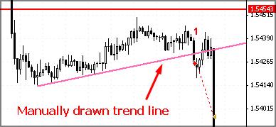 Forex trendline trading example
