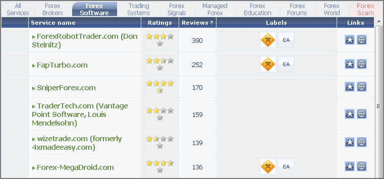 Fpa forex reviews