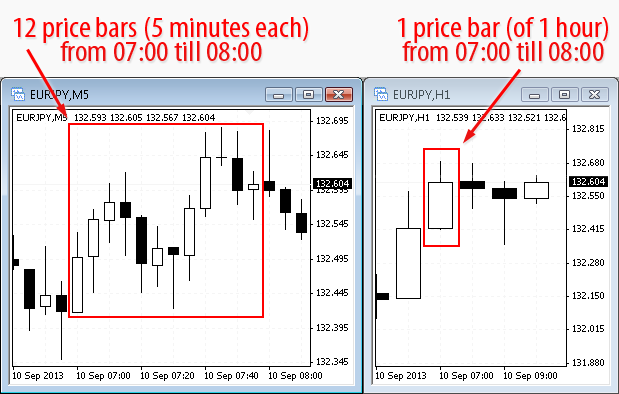 Metatrader EurJpy m5 and h1 charts compared