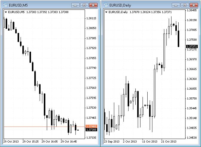Metatrader chart eurusd m5 and daily timeframes compared