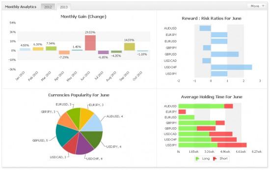 myfxbook monthly analytics