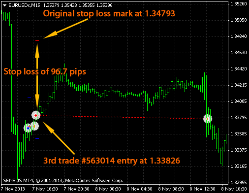 eurusd m15 sell trade huge risk