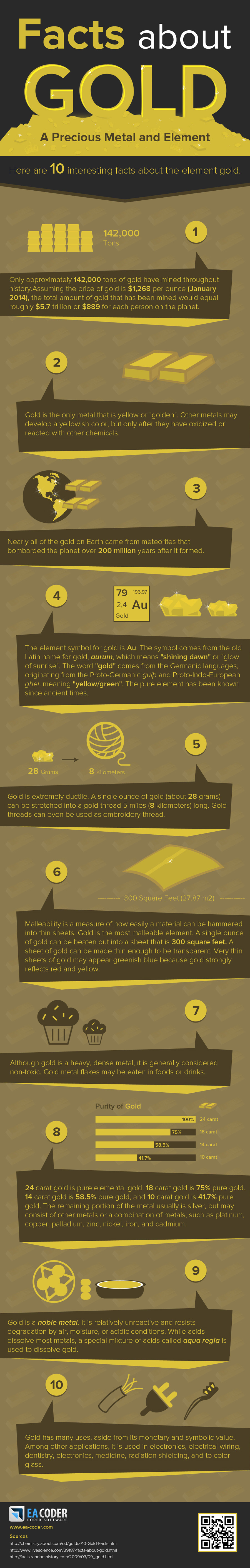 10 Golden Facts On One Of The Most Valuable 'Elements' On Earth