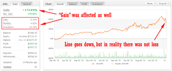Trade that never happened affects MyFxBook.com performance growth graph