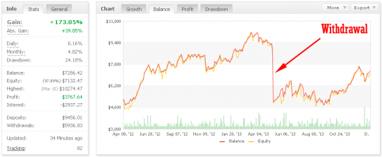 Withdrawal on MyFxBook.com balance chart