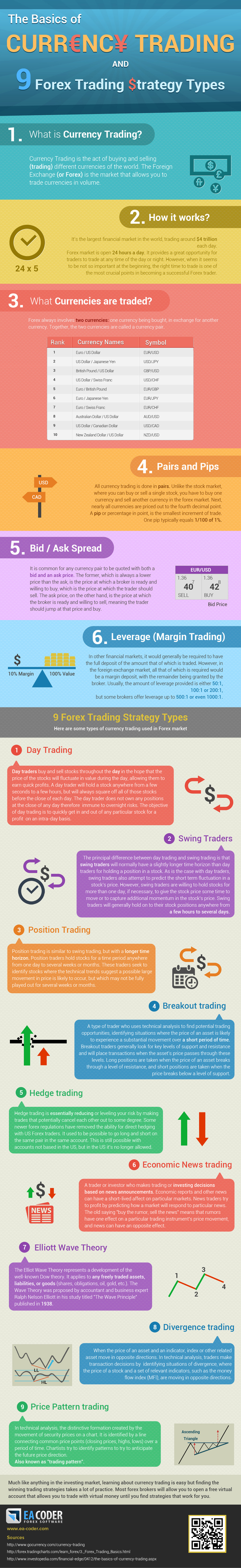 Infographic currency trading basics an 9 forex strategy types
