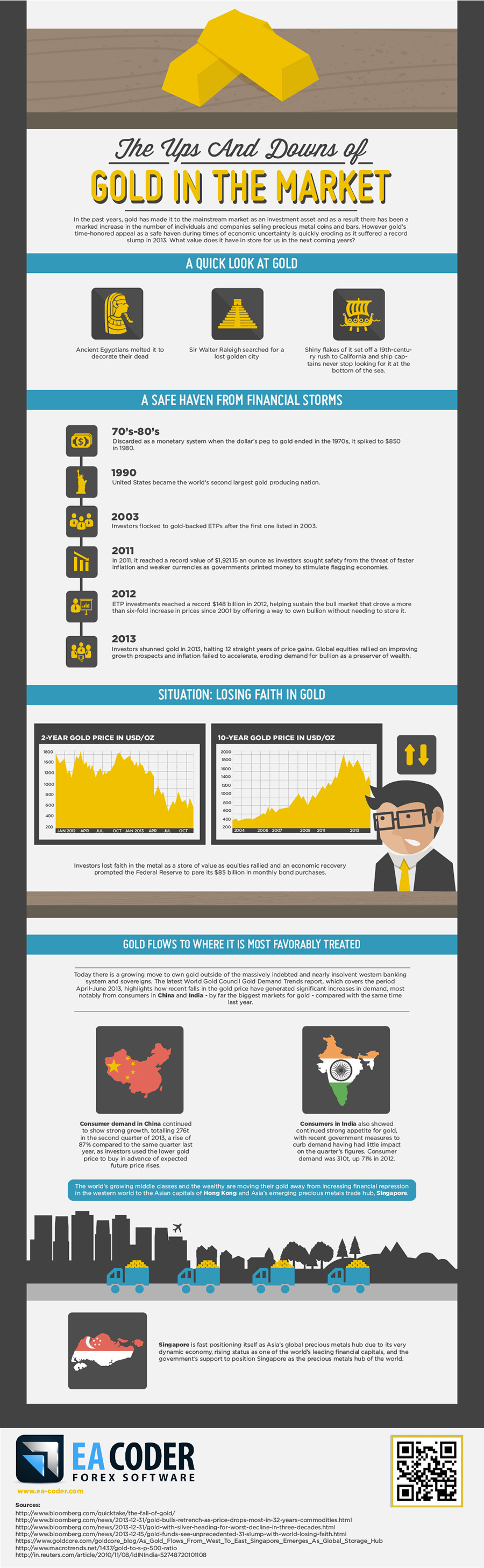 The ups and downs of gold market infografic