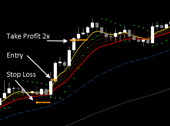 Illustration of a 1:2 risk/reward trade on an hourly time frame.