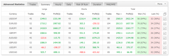Daily-F master account trading pairs summary