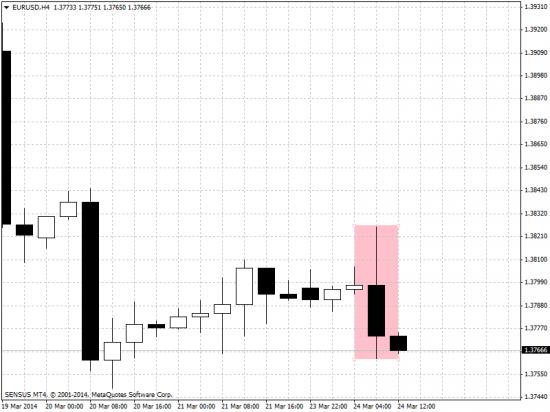 MT4 EurUsd h4 chart