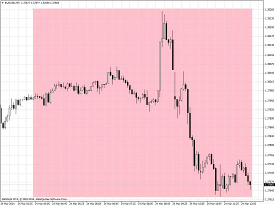 MT4 EurUsd m5 chart noise