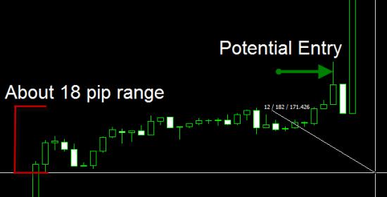 Potential Range Box Entry