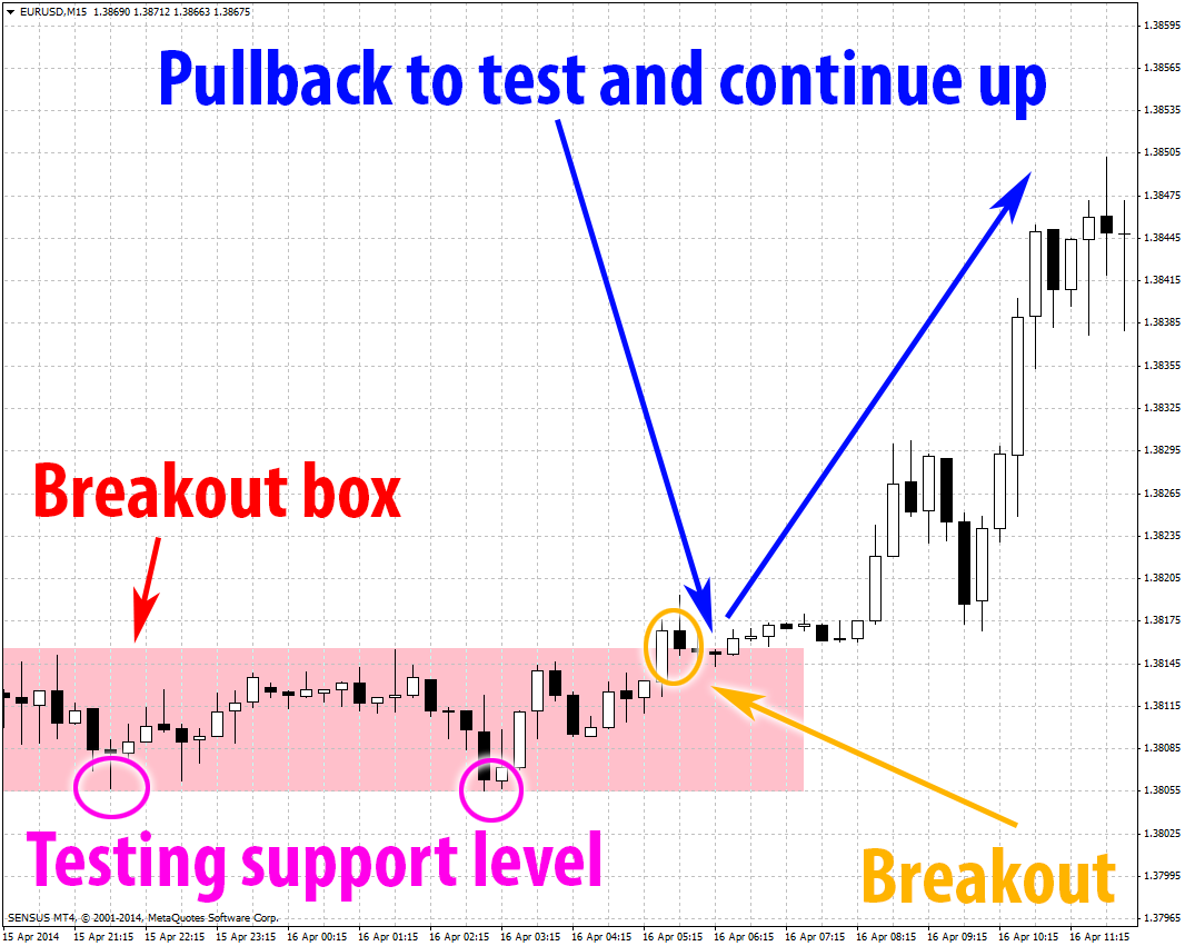 Back tested trading strategies