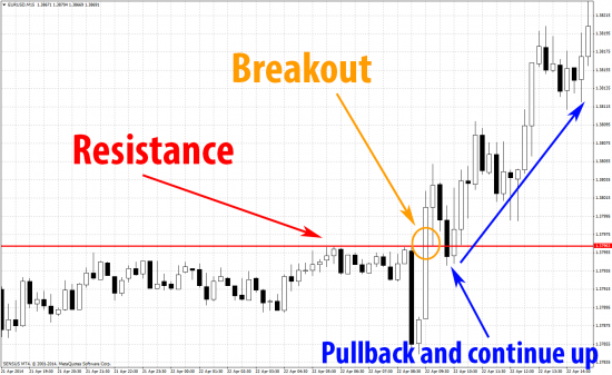 EurUsd price breakout resistance pulls back to test and continues up on mt4 m15