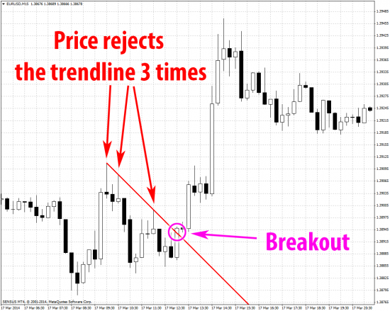 EurUsd trendline breakout price moves up mt4 m15