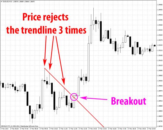 EurUsd trendline breakout price moves up mt4 m15