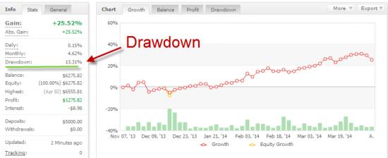 Forex drawdown