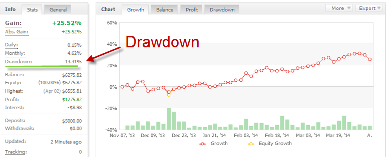 Drawdown forex