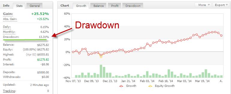 Lowest drawdown free ea for forex trading