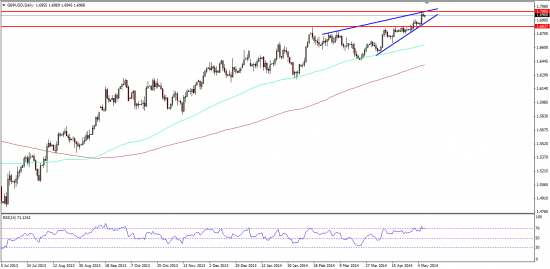 GBPUSD Chart Pattern As of 5.08.2014 Ahead Of The ECB (European Central Bank) Meeting