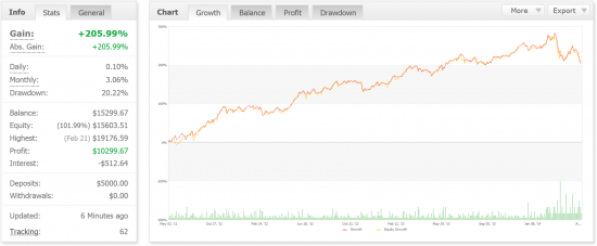 myfxbook daily-f demo 3 years trading record
