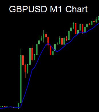 GBPUSD M1 Chart like Non-Farm Payroll