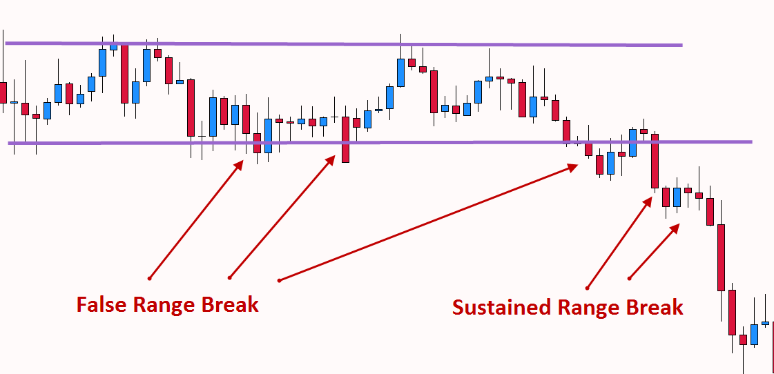 Forex trading opening range breakouts