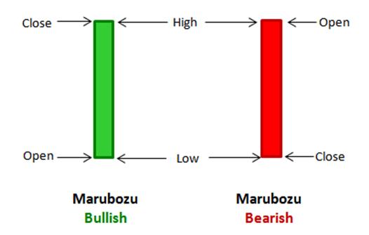 Diagram of marubozu candles