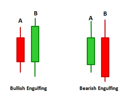 Illustration of bullish and bearish engulfing candle patterns