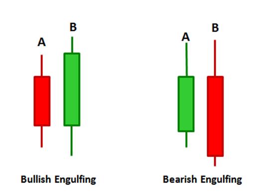 Illustration of bullish and bearish engulfing candle patterns
