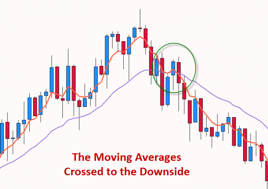Moving Average Cross to the downside
