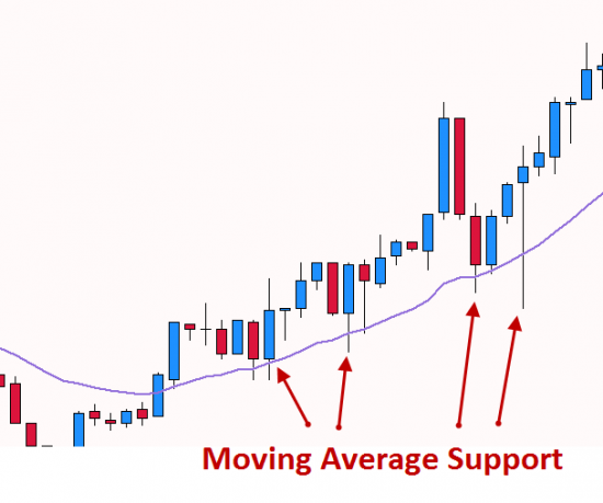 Moving Average Support
