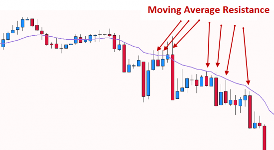 Moving Average  resistance