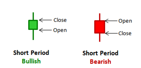 Short candle bodies illustrated