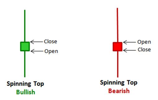 Spinning tops candlestick pattern illustration
