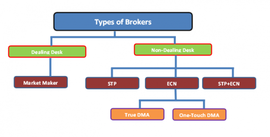 Types of orders in forex trading