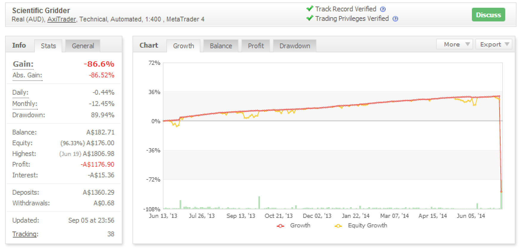Trading strategies results