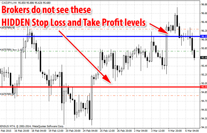 Stop loss and take profit forex