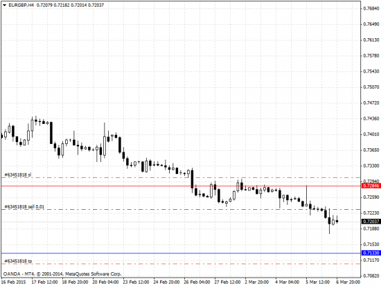 EURGBP chart on MT4 platform running a Short trade with a hidden Stop Loss and Take Profit levels set to be sligthly smaller than the real SL/TP values.