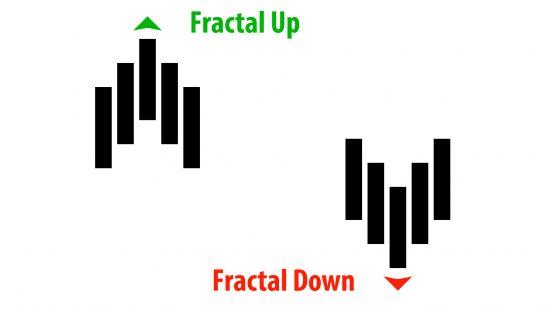 fractals movements