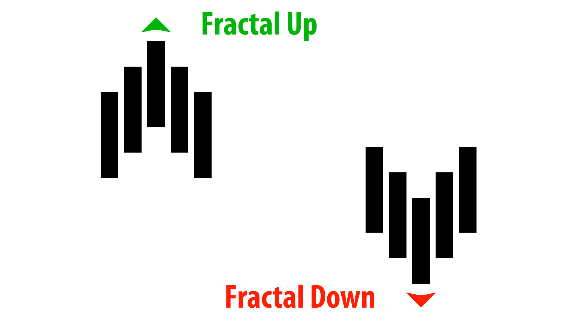 All about repainting and non repainting indicators in forex fractals movements fandeluxe Gallery