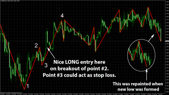 All About Repainting and Non-Repainting Indicators in Forex