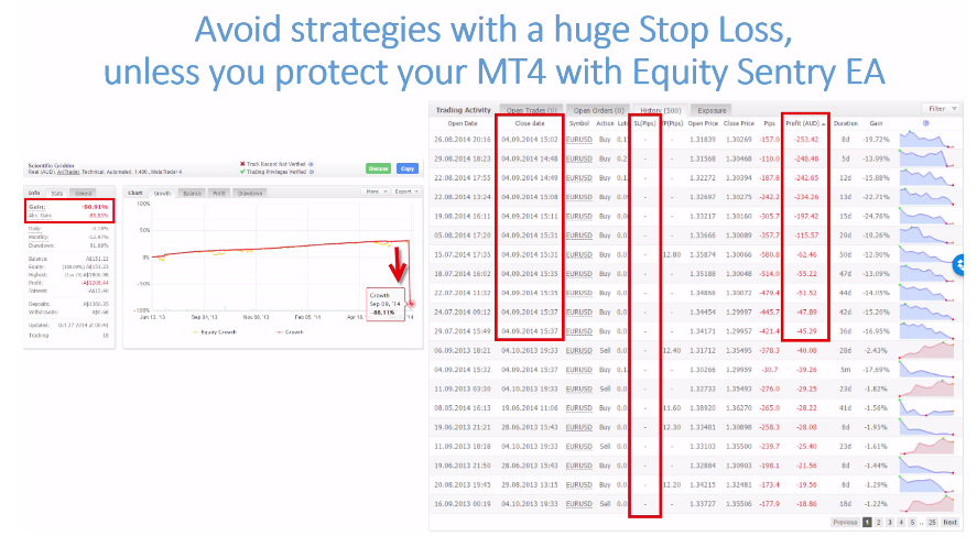 The diagram represents a strategy that does not use stop loss
