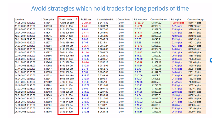 The figure illustrates a strategy that holds trades for long period of time
