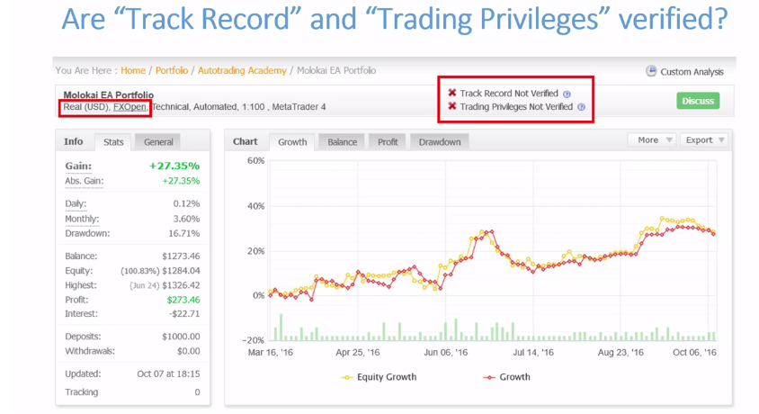 The figure illustrates a trading strategy with unverified trading privileges